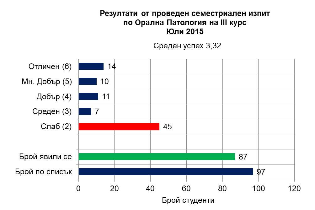 Резултати III курс, 2015